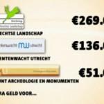 (VIDEO) Utrechtse erfgoedorganisaties toch ontzien bij bezuinigingen