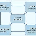 Rijksdienst vraagt meedenken over brochure richtlijnen cultuurhistorisch onderzoek