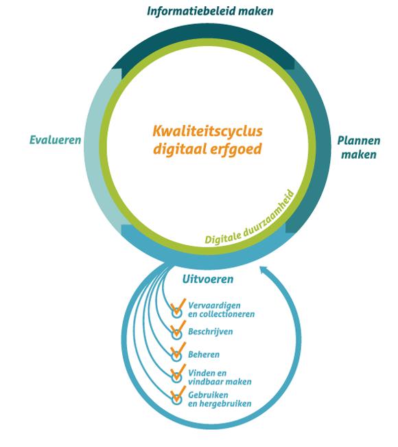 Kwaliteitscyclus Digitaal Erfgoed