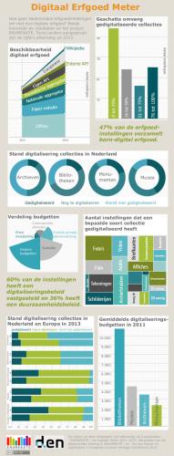 Digitaal Erfgoed Meter. Afbeelding via www.den.nl