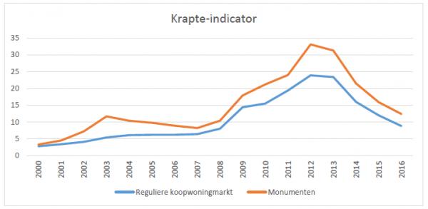 Krapte indicator Beeld: Restauratiefonds