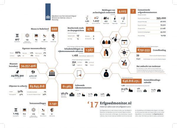 Infographic Erfgoedmonitor