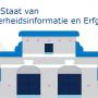 Inspectie publiceert terugblik: 'De Staat van Overheidsinformatie en Erfgoed'